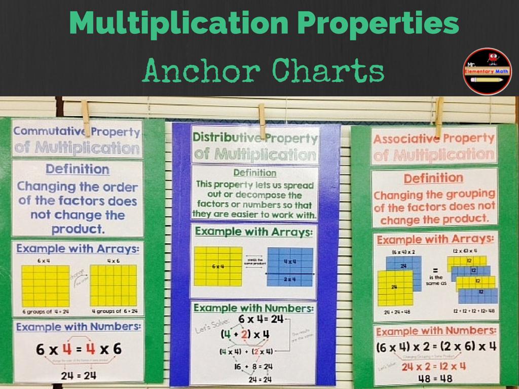 Multiplication Properties Charts Commutative Associative