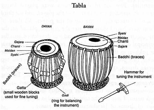 Tabla Is A Percussion Instrument Often Used In Hindustani Classical Music And In The Tra Indian Musical Instruments Indian Instruments Indian Classical Music