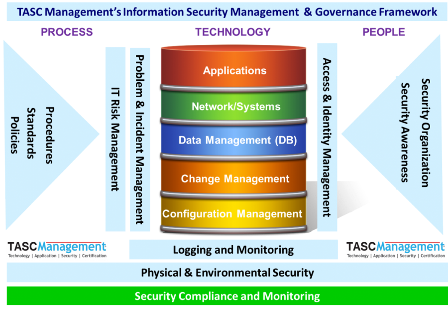 Cyber Security TASC Management in 2020 Cyber security