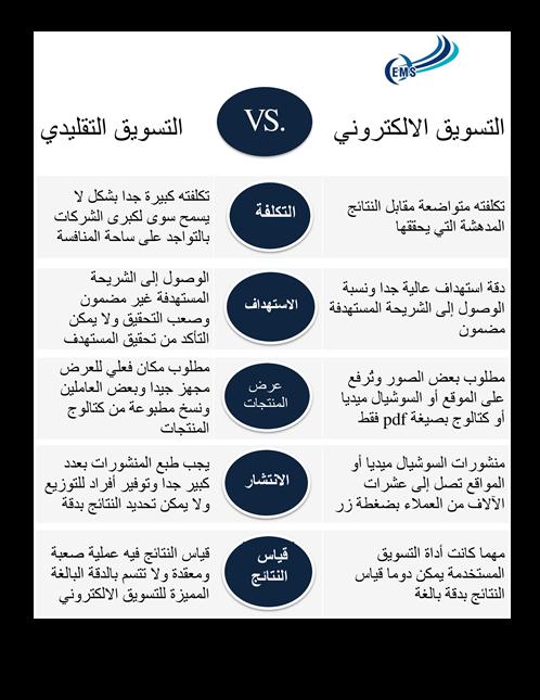 الفرق بين التسويق الالكتروني والتسويق التقليدي في فروق تانية بتميز التسويق الالكتروني مش مذكورة هنا للمزيد زور موقعنا Http Social Media Arabic Books Learning
