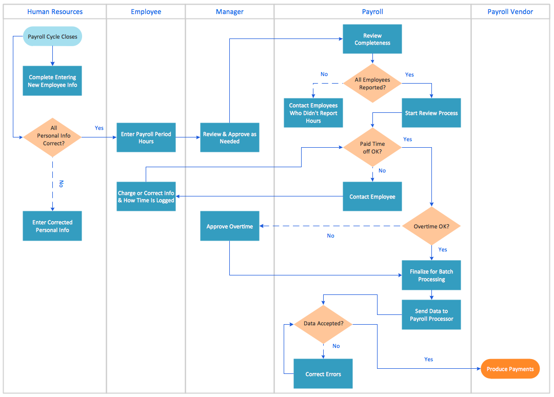 Swim lane process mapping diagram example - Payroll process Process Flow  Chart, Work Flow Chart