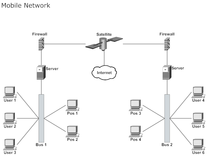 Network Diagram Example  Mobile Network  Network Diagrams