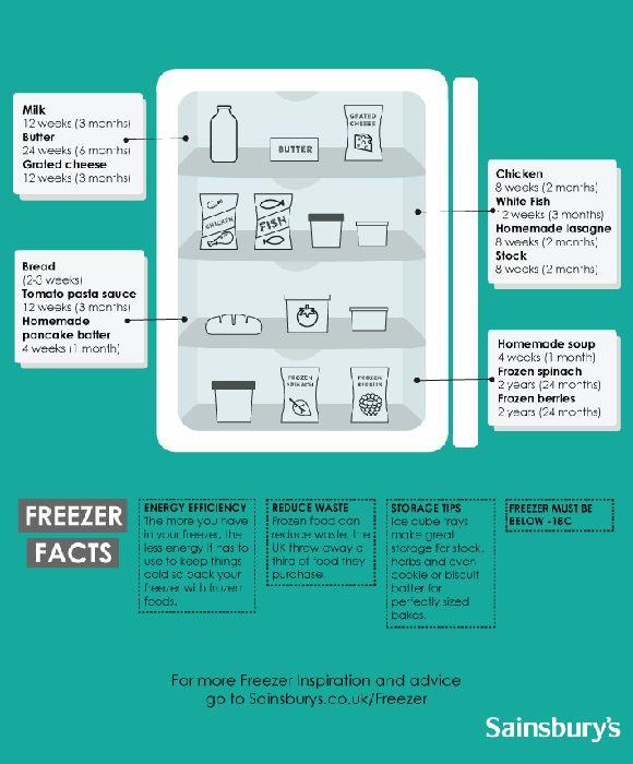 Freezer facts