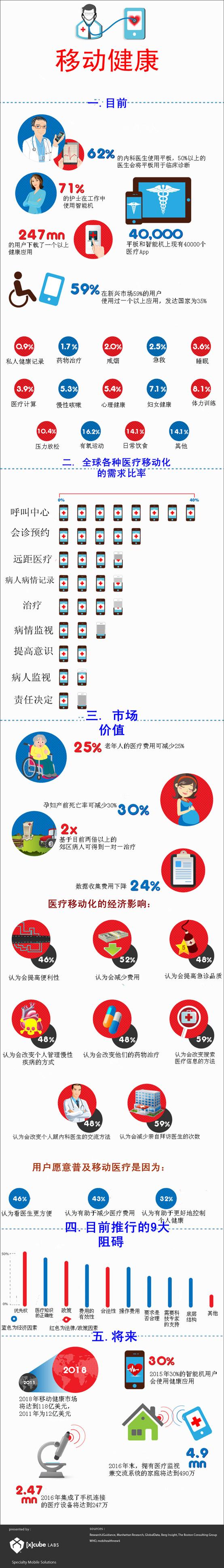 移动医疗未来调查:老年人医疗费可减少25... Health app