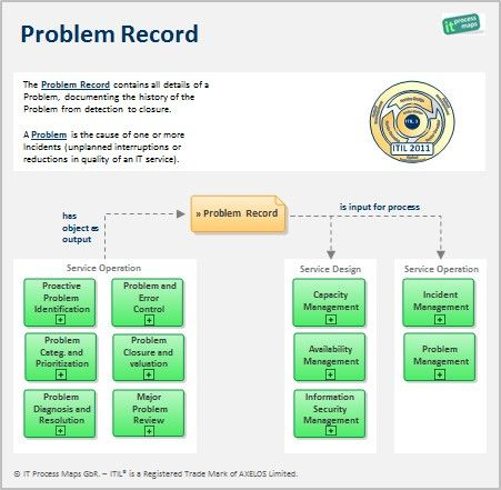 Itil problem record definition and information flow for Itil document templates