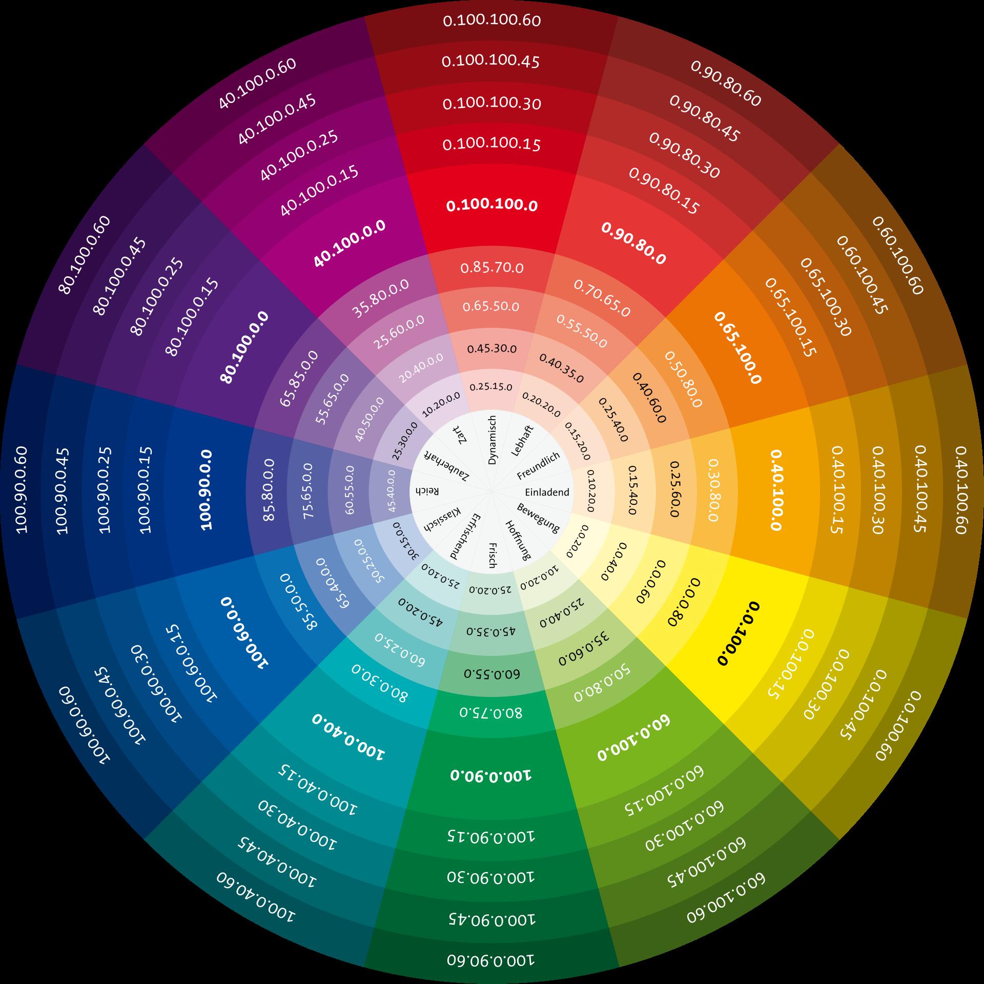 Farbkreis – Wikipedia