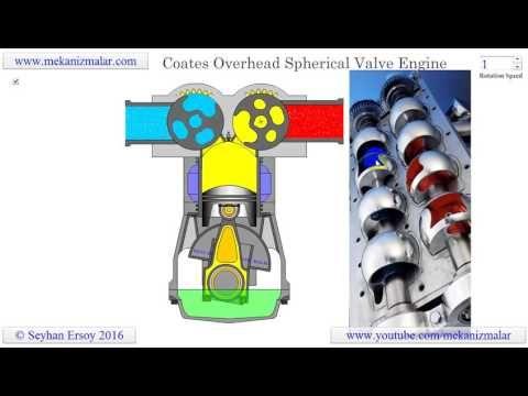 4a53207351a3b3fbc2be2f0132b4bb8a coates overhead spherical valve engine youtube engine cycle