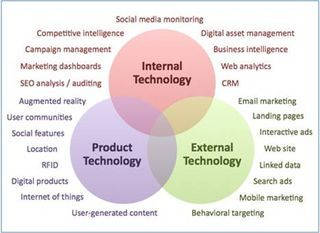 3 Spheres Of Marketing Technology Online Marketing Consultant Interactive Marketing Marketing Technology