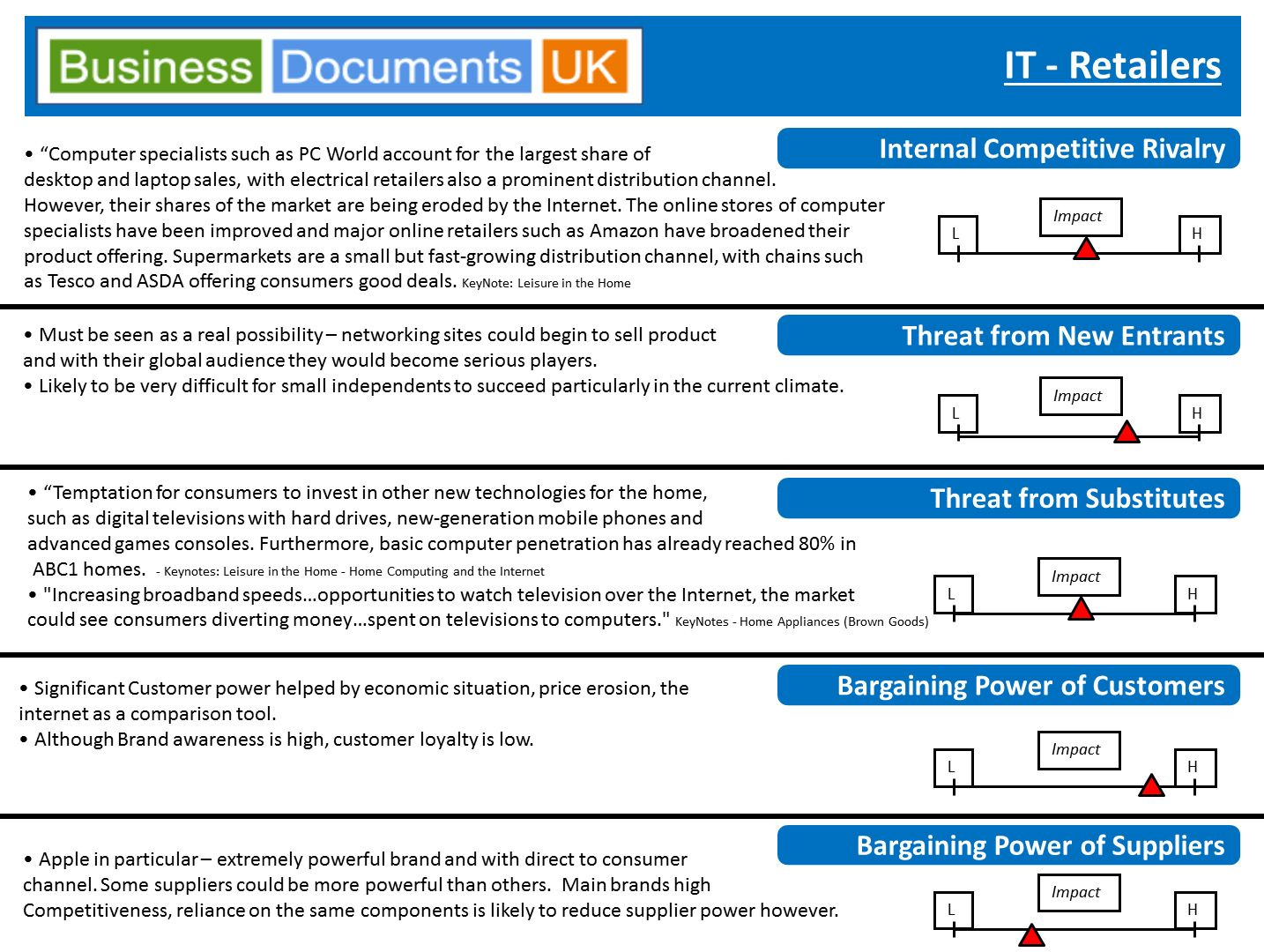 A RealLife Porters Analysis Powerpoint Template For An It