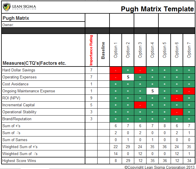 Pugh Matrix Remodel Six Sigma Tools Tools Lean Six Sigma