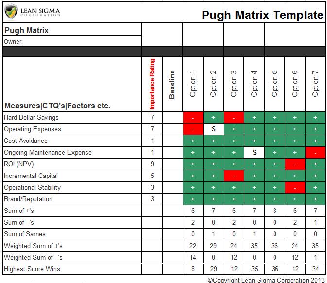 pugh matrix | Methodology/Methods/Techniques/Tools | Pinterest