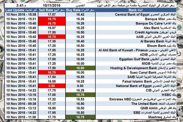سعر الدولار اليوم فى البنوك المصرية اليوم الخميس 10 11 2016 الساعة 3 45 عصرا الدولار الجنية الذهب Periodic Table