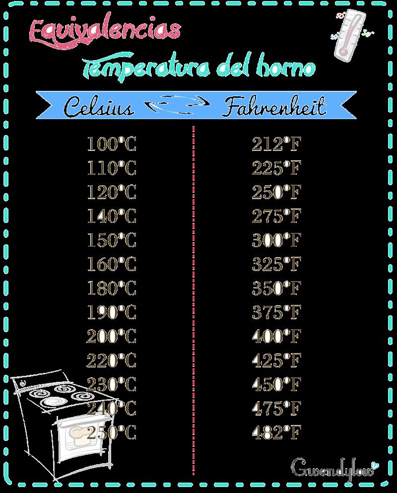 180 Grados Celsius A Fahrenheit : grados, celsius, fahrenheit, Susana, Tarrago, (jtarrago2037), Profile, Pinterest