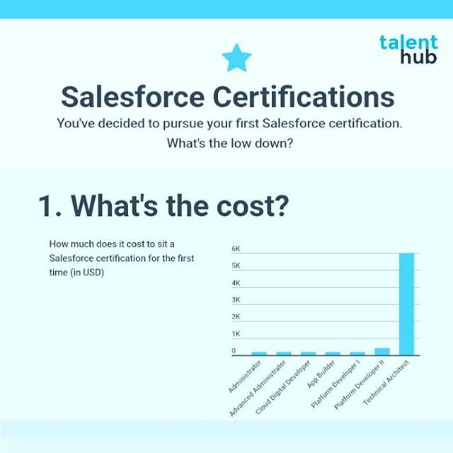 Salesforce Certification Curious Check Out Our 4 Handy Factsnk