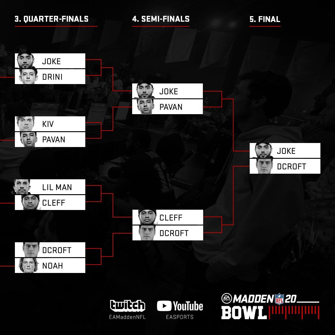 Madden 20 Bowl Joke Defeats Dcroft To Become Madden 20 Bowl Winner In 2020 Jokes Popular Games Madden