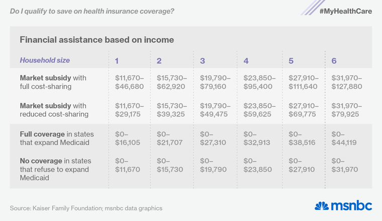 How To Qualify For Medicaid Health Insurance