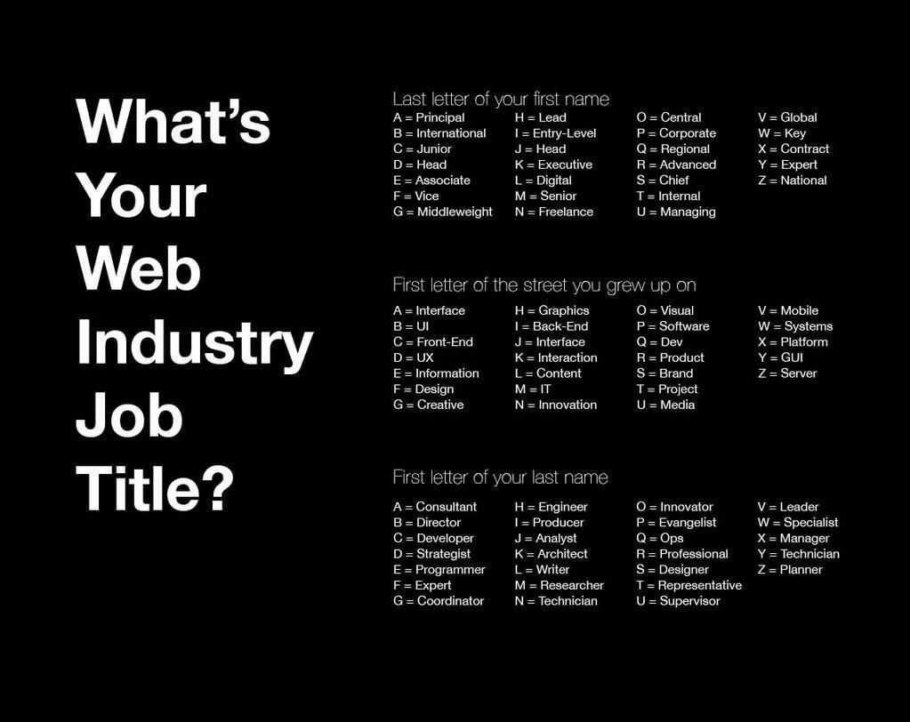 What's your web design industry job title? Find out