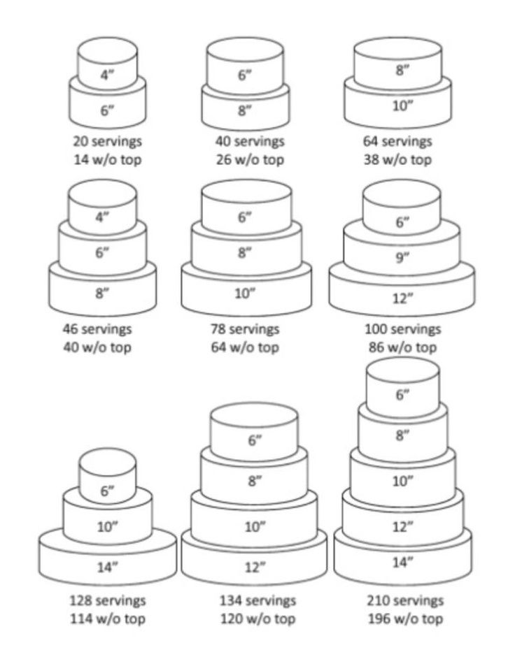 Elegant Cake Feeding Chart pin by melanie bauluck on wedding cake