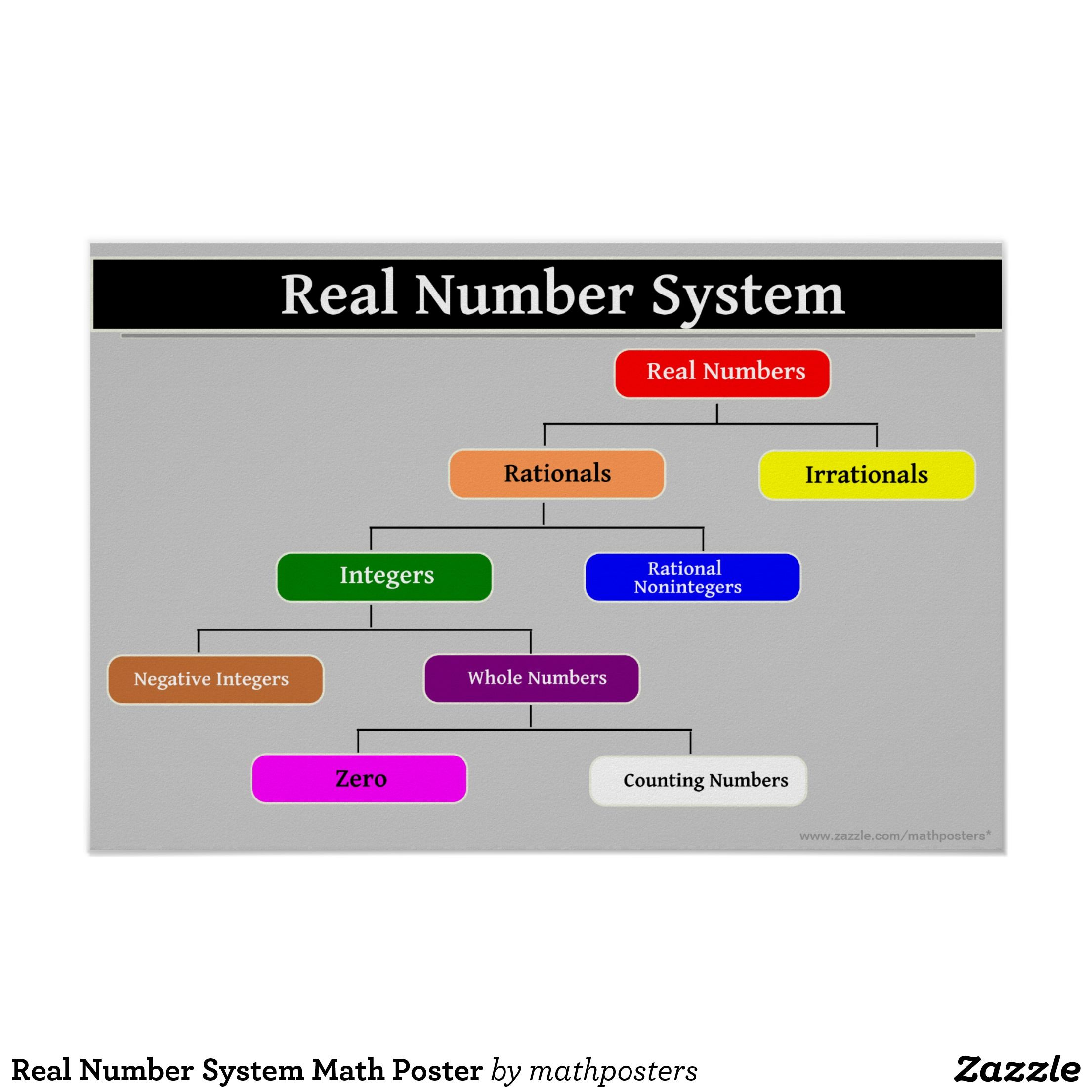 Real number system math poster real number system real numbers real number system math poster pooptronica Gallery