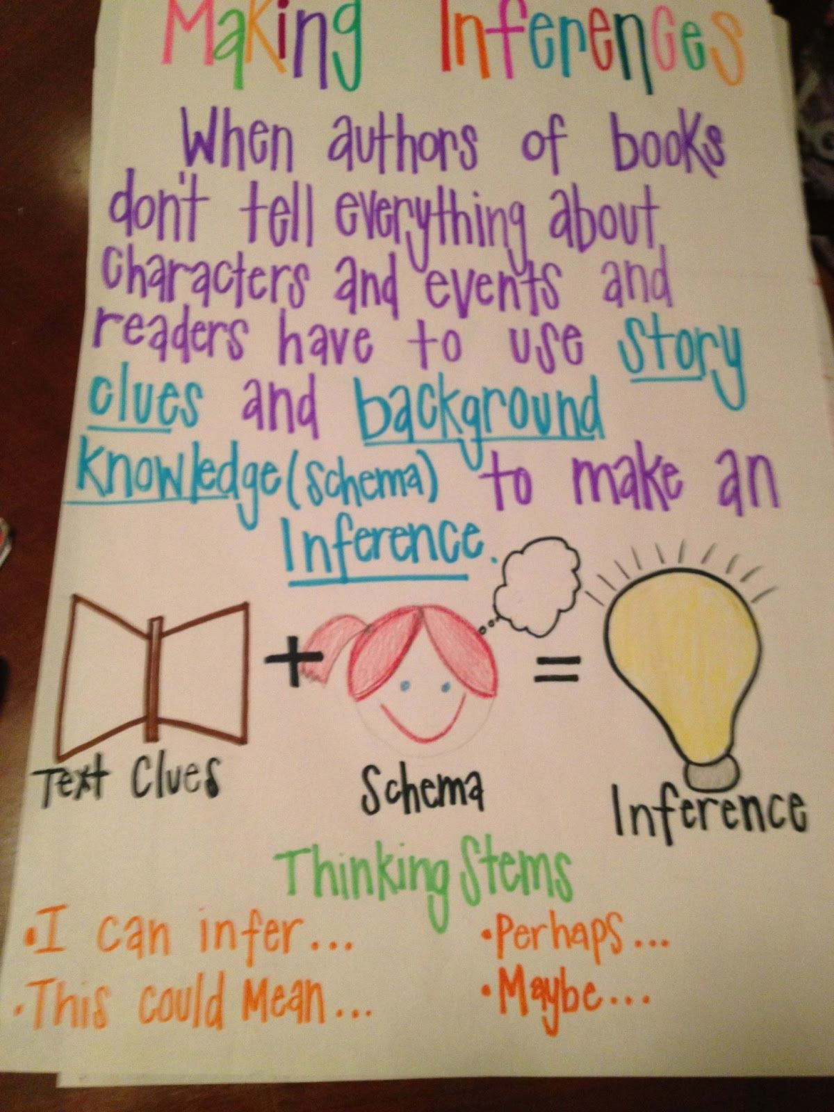 Inference Anchor Charts Reading