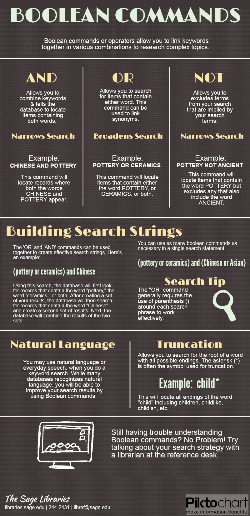 Pin By Sage Colleges Libraries On Libraries Survival Guide School Library Lessons Library Science High School Library