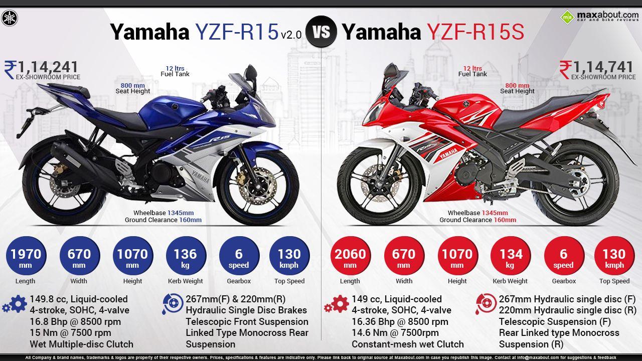Yamaha Yzf R15s Vs Yamaha Yzf R15 V2 0 Yamaha Yzf Yamaha R15