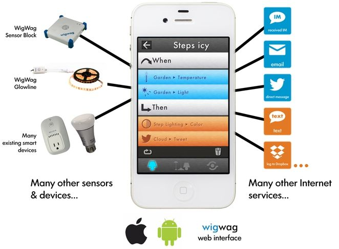 WigWag home automation - control your house from your phone! Neato!