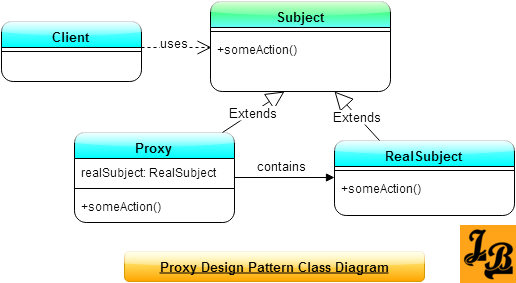 Proxy Design Pattern In Java Pinterest Class Diagram Java And