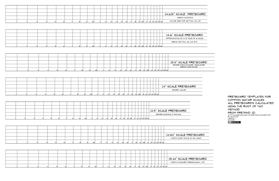 photo about Printable Fretboard Template titled stress scale template printable Cigar Box Guitars Guidelines within just