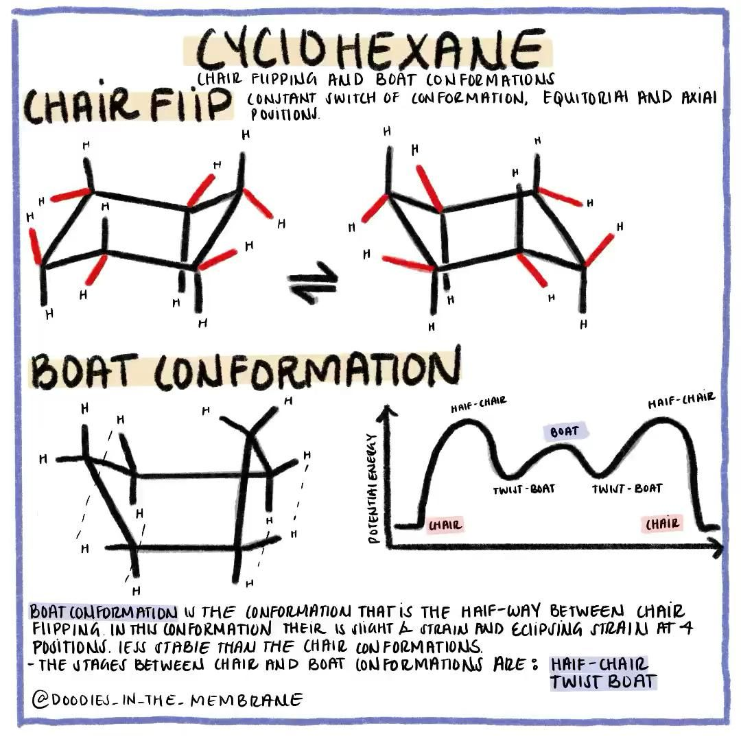 Cyclohexane And Chair Flipping Intermediate Boat Conformation Organic Chemistry Video In 2020 Organic Chemistry Chemistry Stem Students