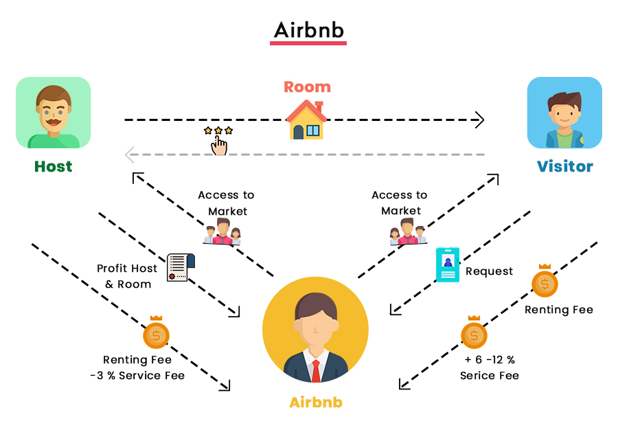 How Does Airbnb Make Money Airbnb Business Model Explained In 2021 How Does Airbnb Work Airbnb Vacation Rental Management