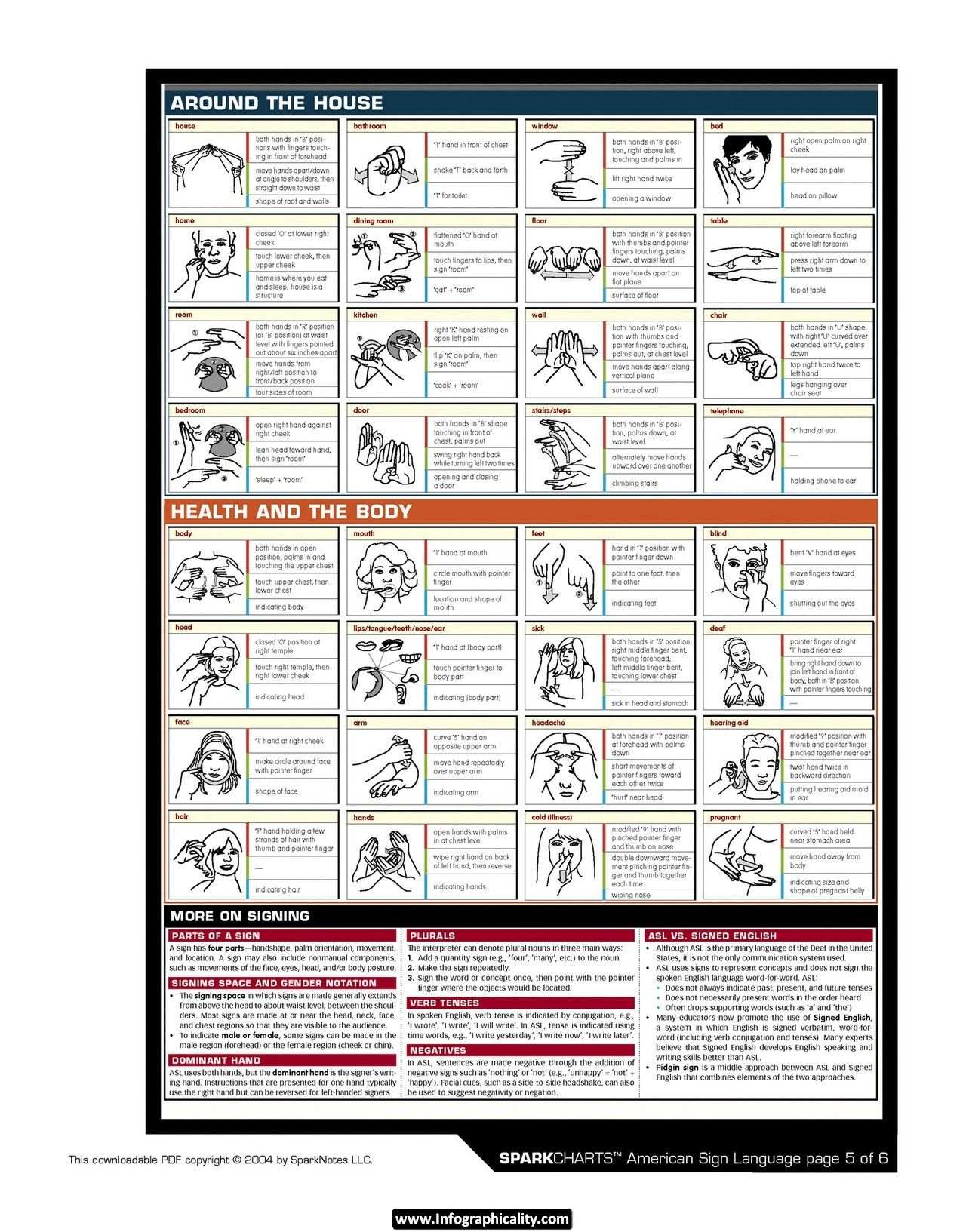 Sign Language SparkChart # 4 of 6 - Food and Meals, Emotions and ...