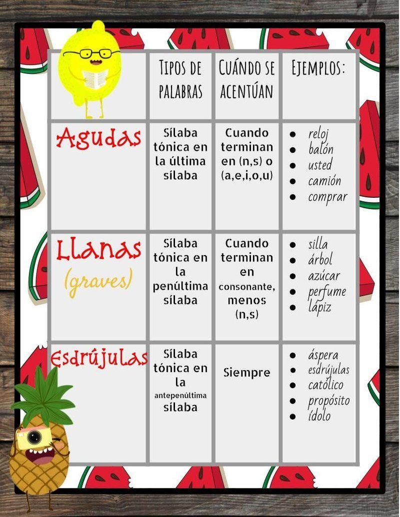 Reglas Para Los Acents De Español Rules For Spanish Accents Spanish Accents Spanish Writing Spanish Lessons For Kids