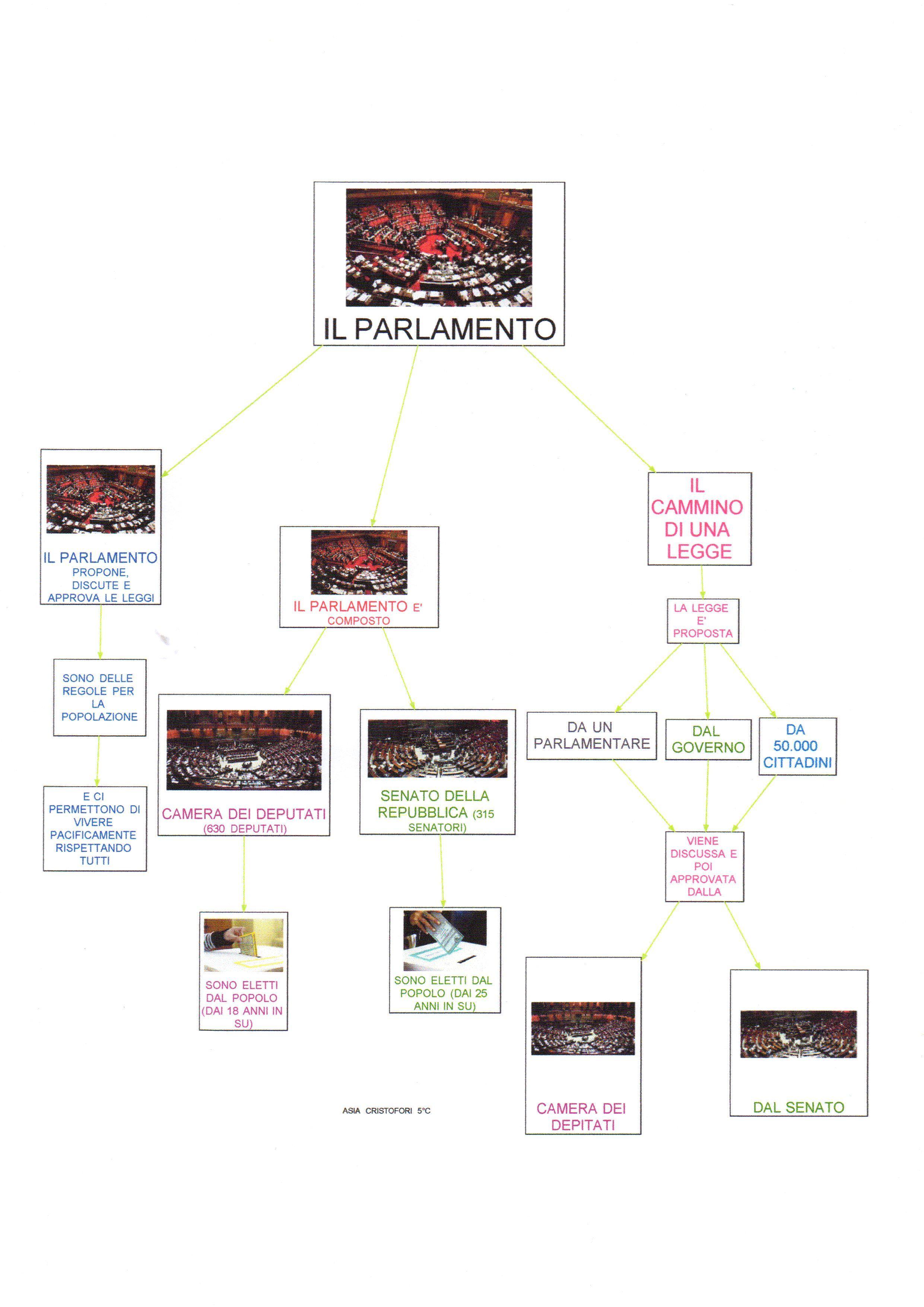 Mappa storia parlamento italiano istruzione scuola for Parlamento italiano schema