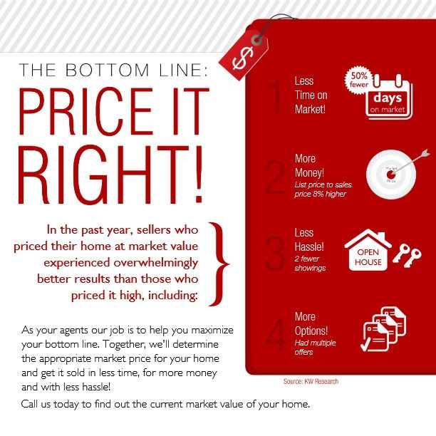 Selling Infographic On Pricing Your Home Correctly See More On