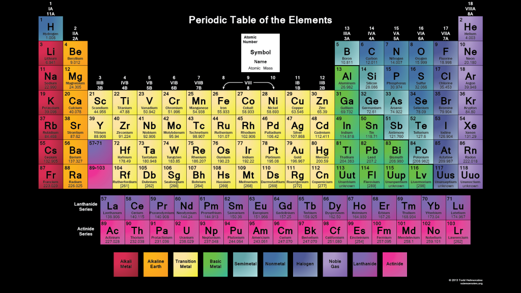 Color Printable Periodic Table Periodic table of the