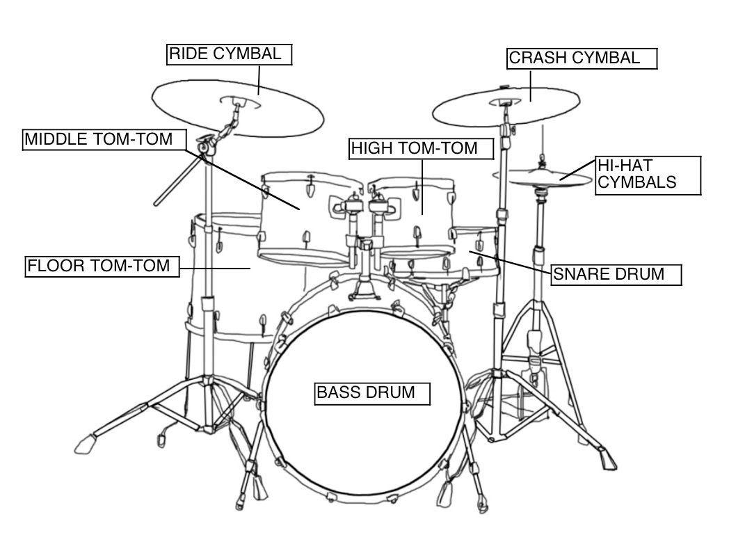 Pin by jy willis on musicdrums drum music drums how