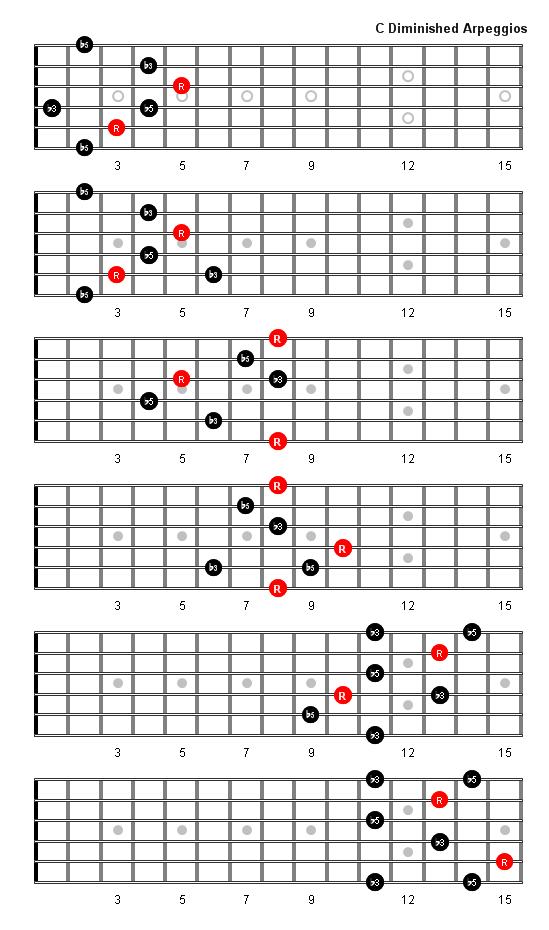C Diminished Arpeggio Guitar Scales Pinterest Guitars Guitar