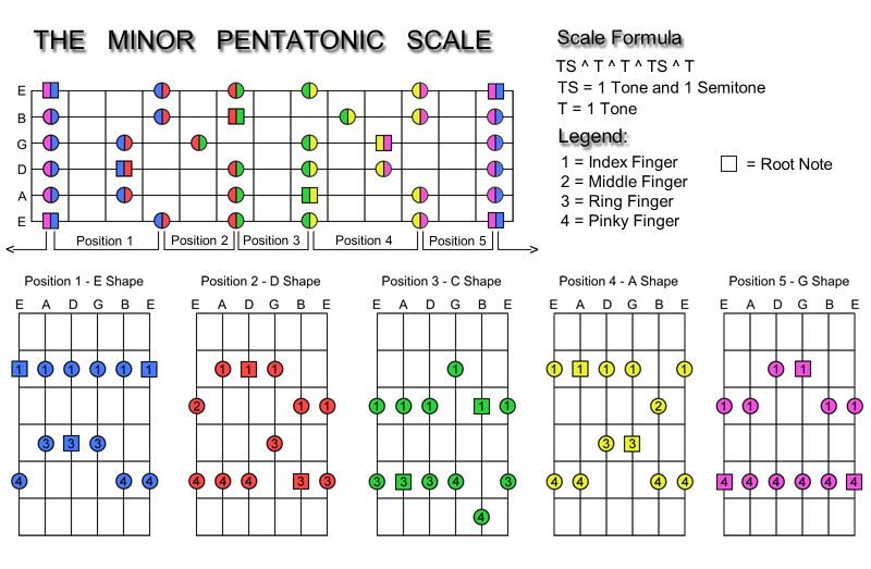 Pentatonic Scales For Guitar Pdf