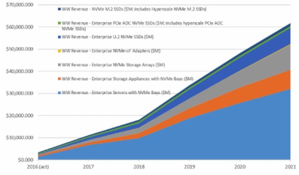 Trendfocus SSD f2 CQ3 u002715 Total SSD Market 732 EBs disk \ SSD - emc storage engineer sample resume