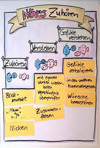 Flipchart Aktiveszuhoren Kommunikation Seminar Schule Beratung Vorlage Aus Schmidt T Kommunikationstra Flip Chart Train The Trainer Sketch Notes