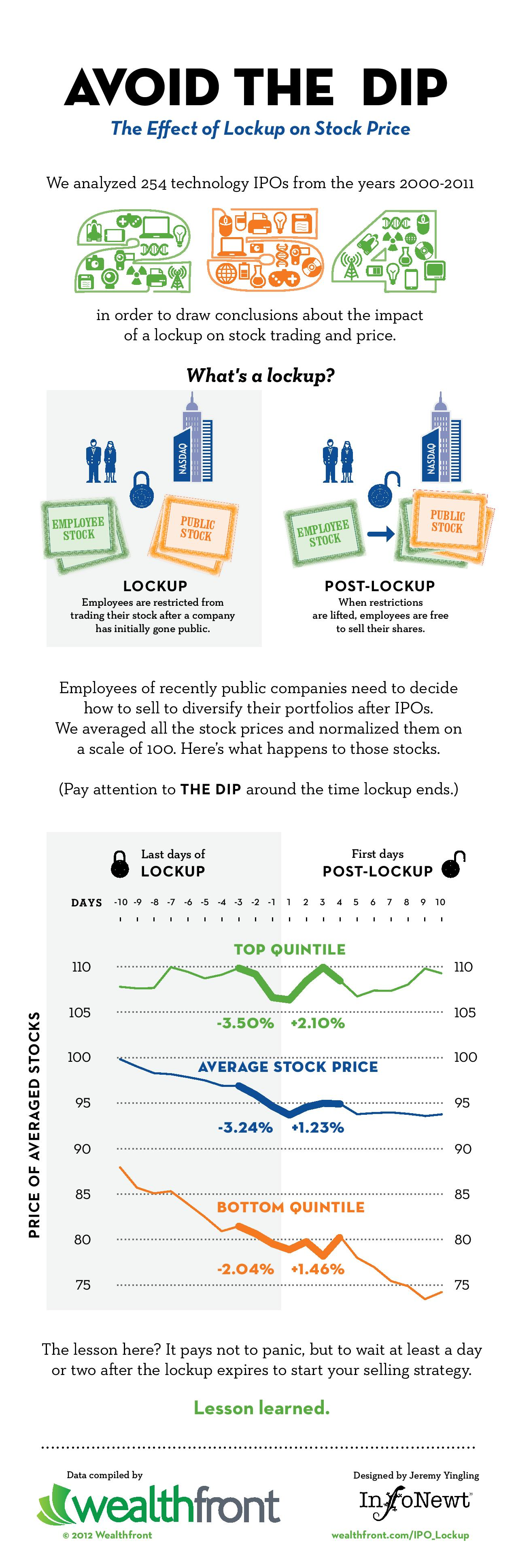 Effect of PostIPO Lockup on Tech Stock Price