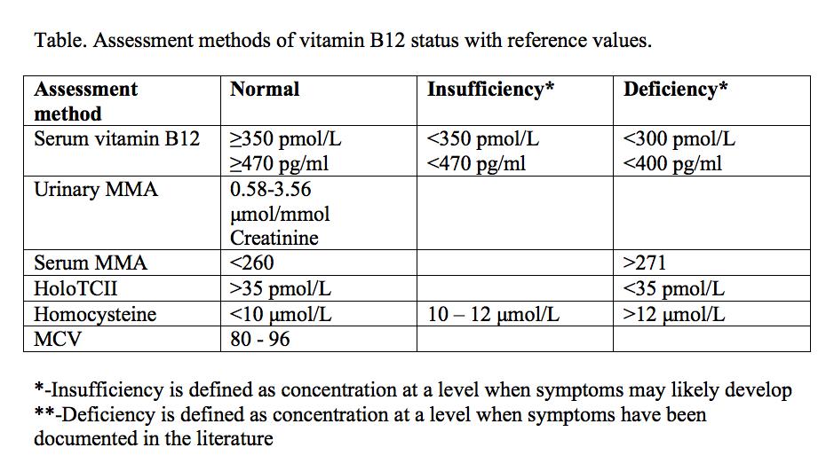 assessment table vitamin vegetarian vitamins business valuation also  rh pinterest