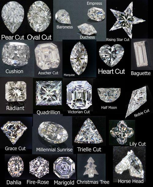 Types Of Diamond Cuts Amp Shapes Gia Types Of Diamond