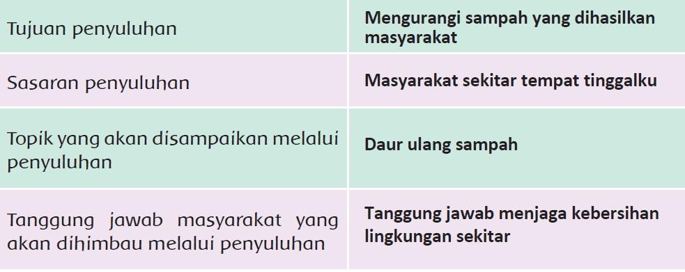 Kunci Jawaban Halaman 92 93 Tema 8 Kelas 6 Di 2021 Buku Kunci Belajar