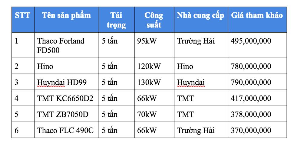 Bảng giá xe ben TMT 5 tấn