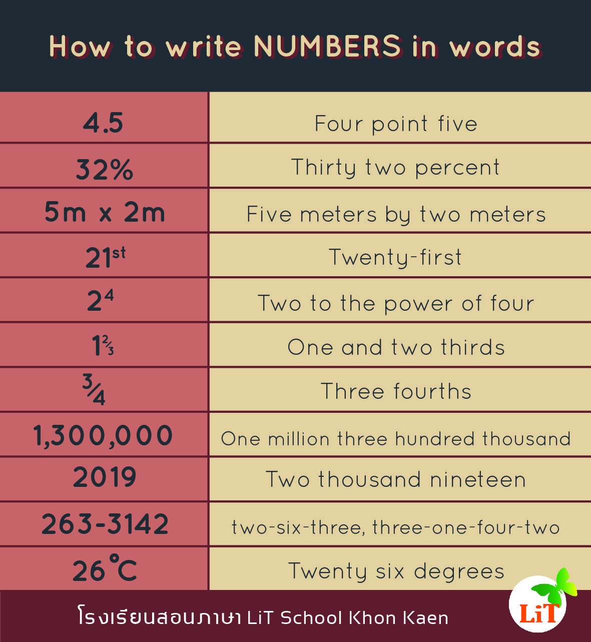 How to write NUMBERS in words  Words, Writing, Education