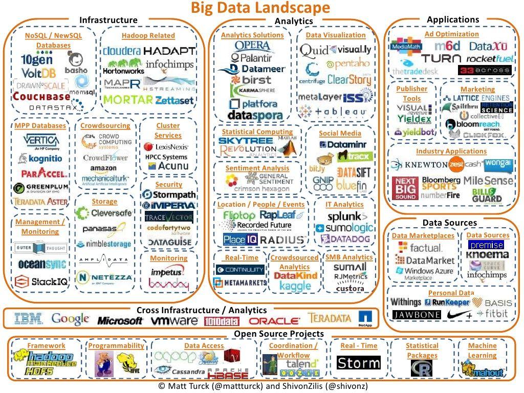 A Chart Of The Big Data Ecosystem By Matt Turck Via Slideshare