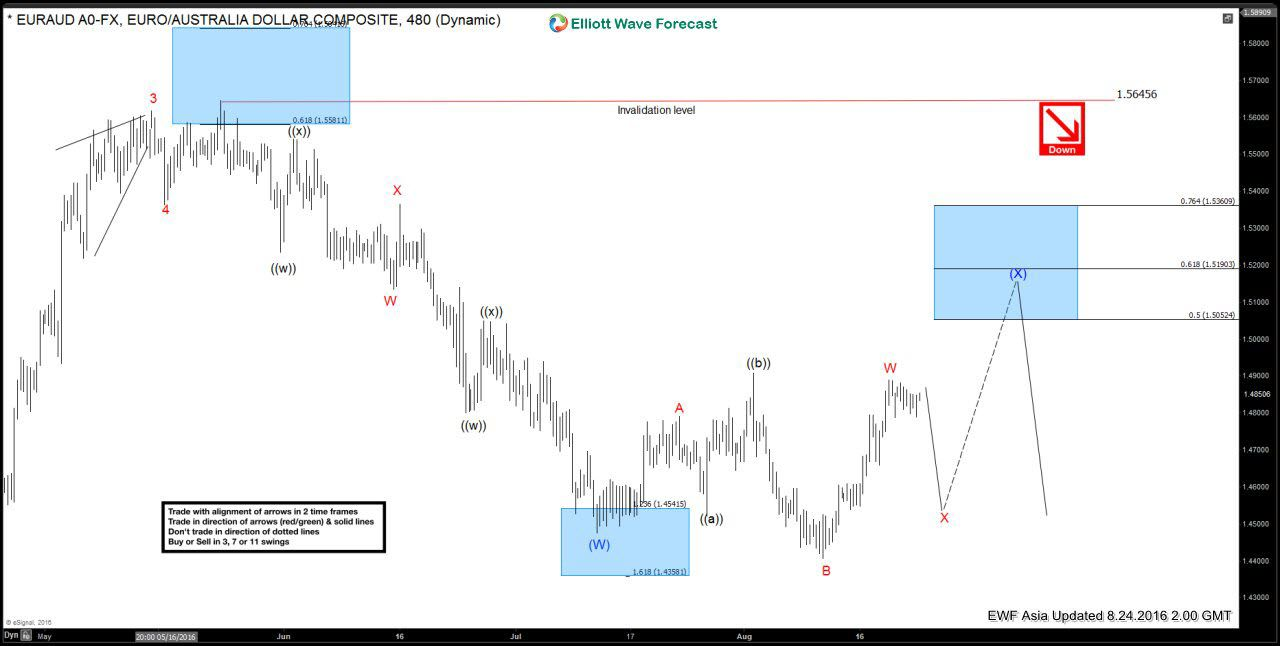 Euraud Forecasting The Path Selling The Rallies Elliottwave