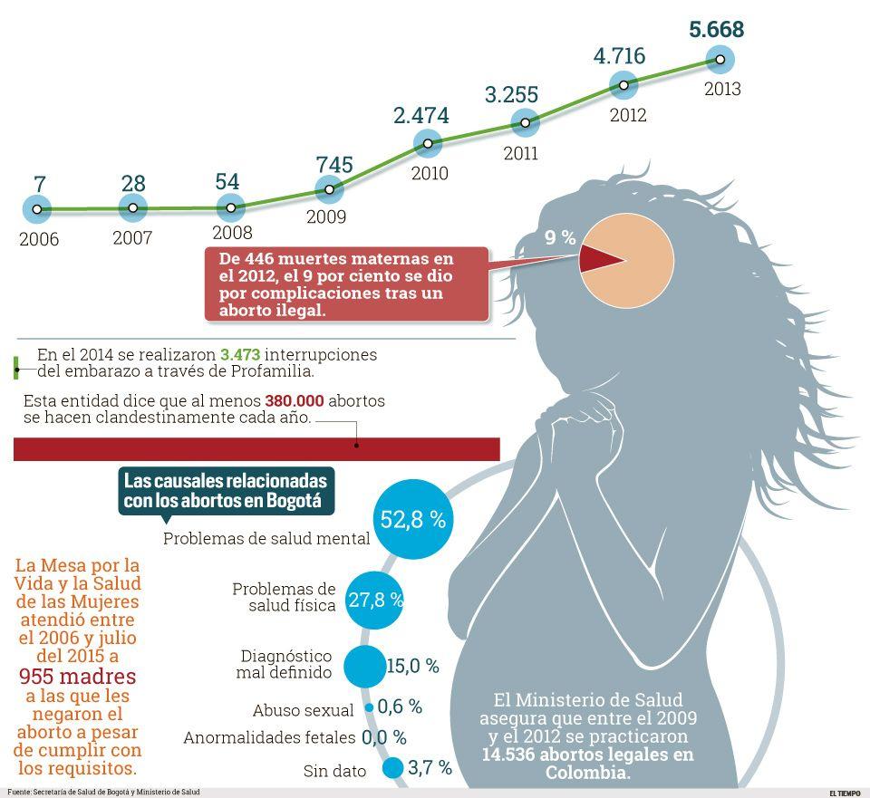 Aborto legal sin restricciones, la propuesta del Fiscal al ...